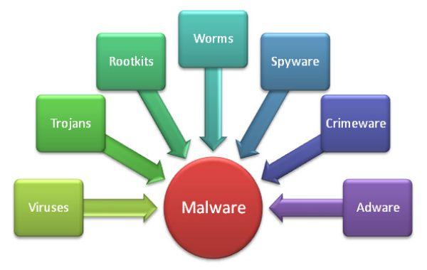 Malware gồm những chương trình nào